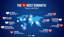 En romantik şehirler